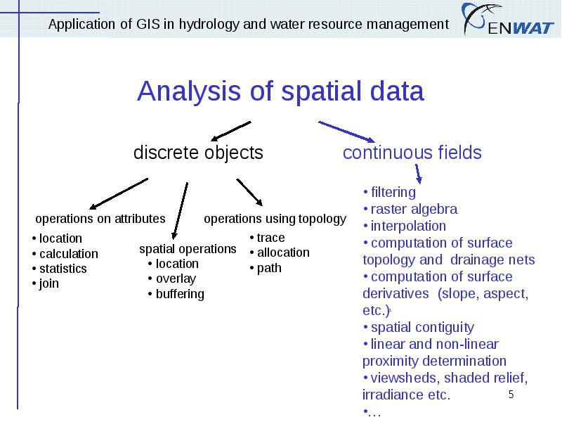 Application of gis in Hydrology and Water Resource