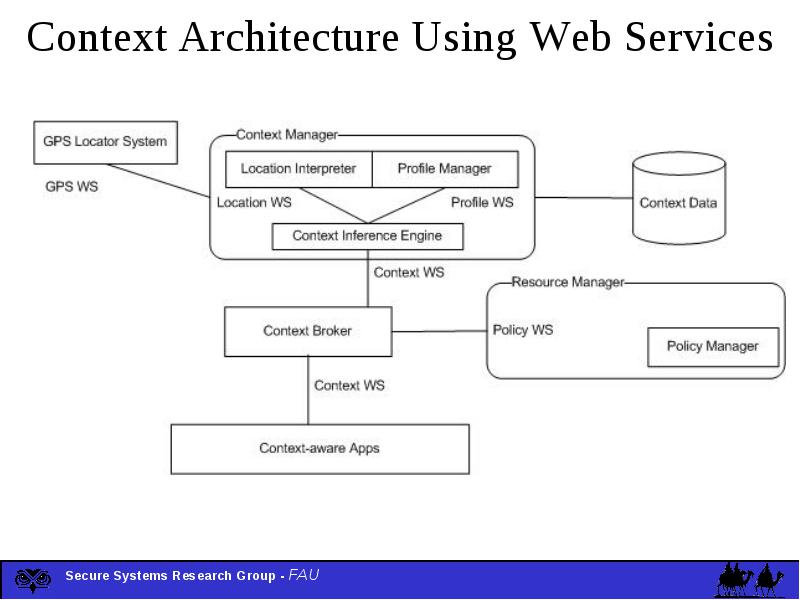 Context architectures using web services candidate conclusions ccuart Choice Image