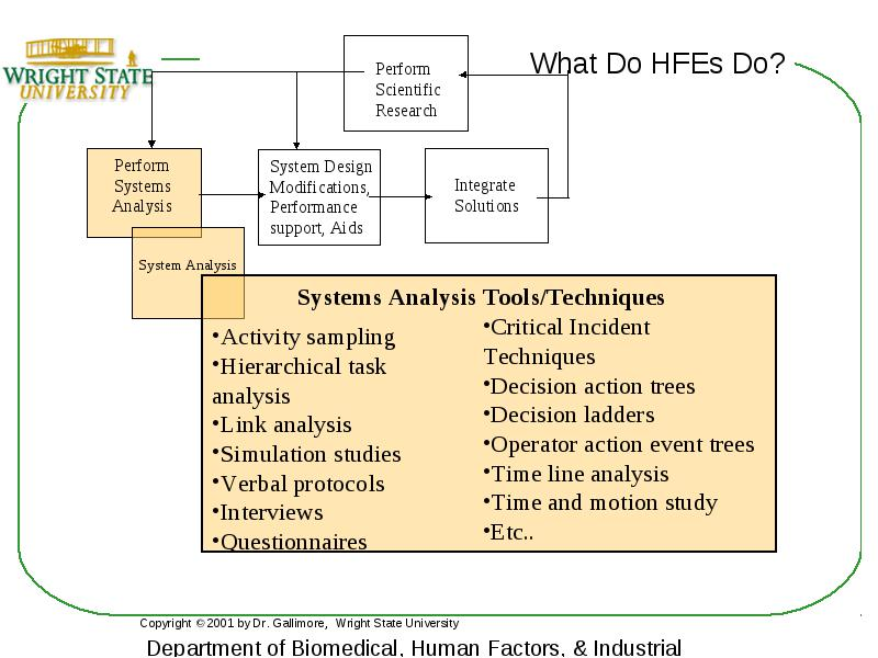 Human Factors in Engineering Design Fall 2003 Dr. Jennie ...
