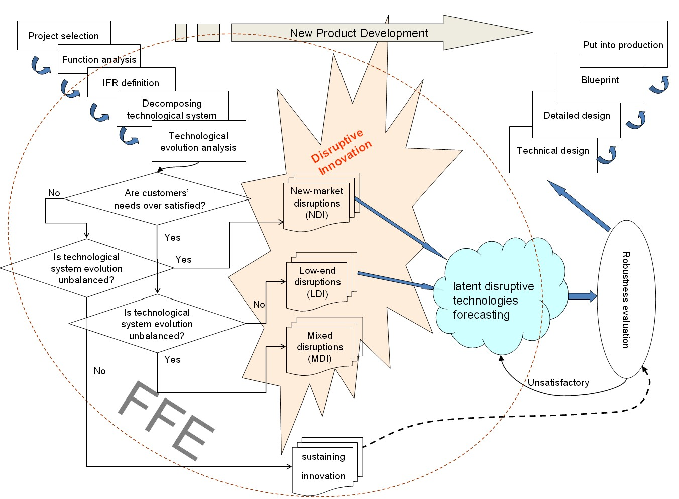 Methodology issn print 2077 7973 issn online 2077 8767 fig 5 model of disruptive technologies roadmapping malvernweather Image collections