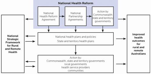 Rural And Remote Health Service Delivery Is Not The Same National