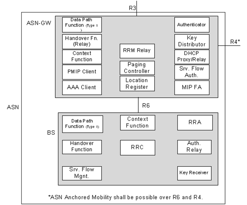 6     2 2 System Architecture - Outcome of Web meeting Draft