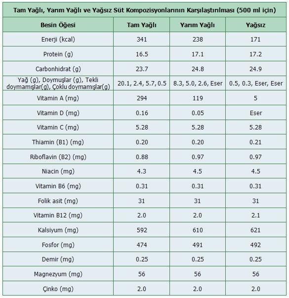 Sütün yoğunluğu - kalite ve doğallığın ölçütü 56