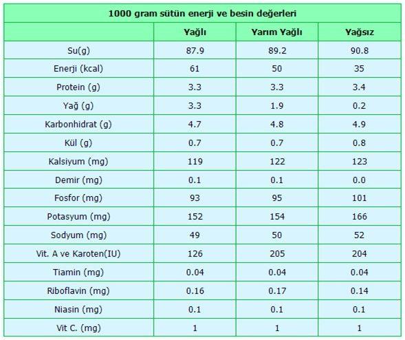 Sütün yoğunluğu - kalite ve doğallığın ölçütü 79